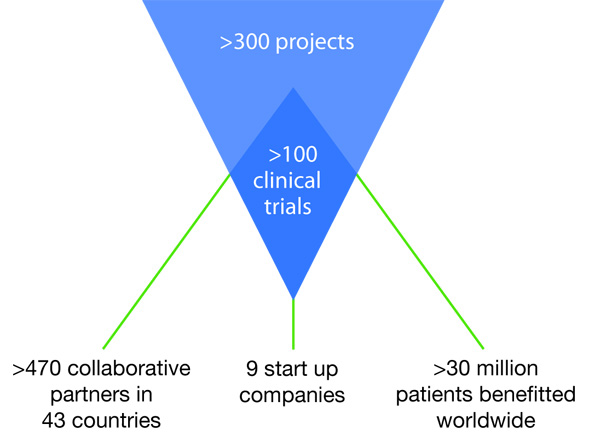 Discovery pipeline, more than 300 projects and 100 clinical trials