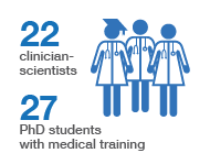 Clinician scientists infographic