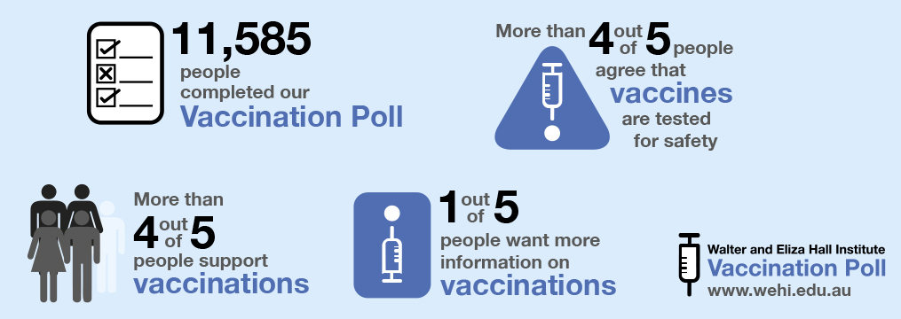 Vaccination poll infographic